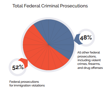 AILA graph of total federal crime prosecutions